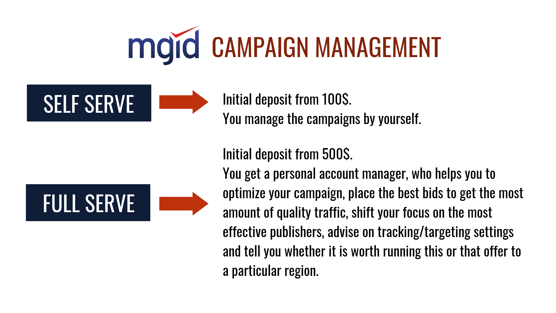 MGID CAMPAIGN MANAGEMENT.png